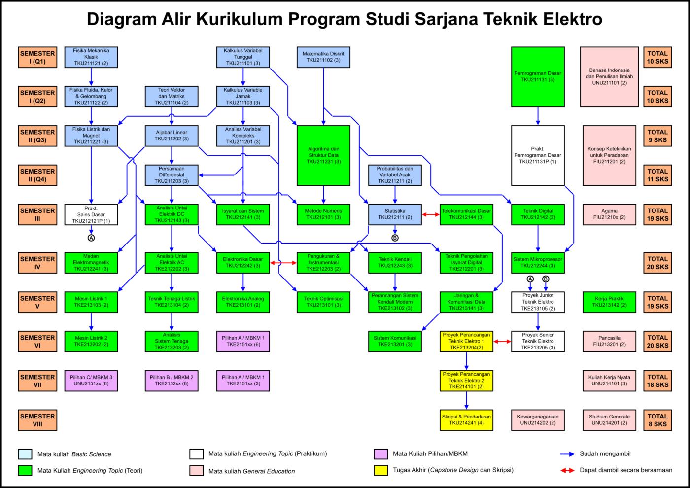 Diagram Alir Kurikulum Program Studi S-1 Teknik Elektro UGM